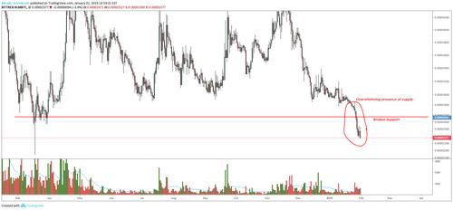 XLM-BTC Price Analysis. Macro Support Breaks.Figure 3
