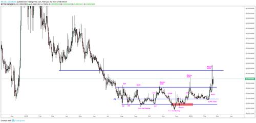 KMD-BTC Price Analysis. 2.25.19. Figure 4
