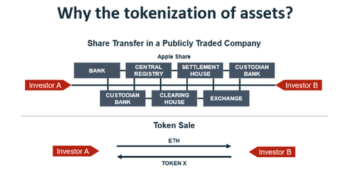 Why The Tokenization of Assets?